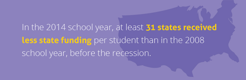 In the 2014 school year, at least 31 states received less state funding per student than in the 2008 school year, before the recession.