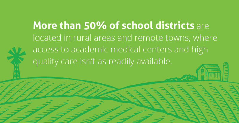 More than 50% of school districts are located in rural areas and remote towns, where access to academic medical centers and high quality care isn't as readily available.