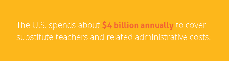 The U.S. spends about $4 billion annually to cover substitute teachers and related administrative costs.