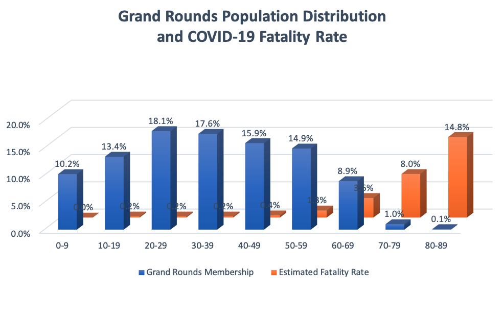 Grand Rounds population distribution and COVID-19 fatality rate