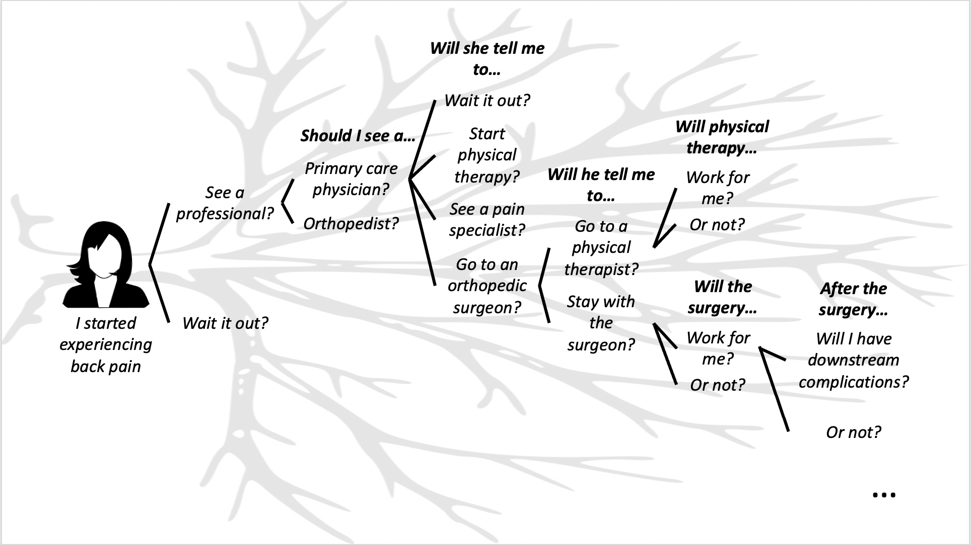 Graphic: A patient's journey as a tree of probabilistic events