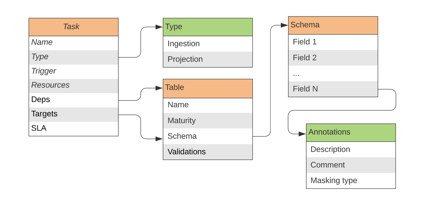A diagram representing the relationships between task, table, and schema.
