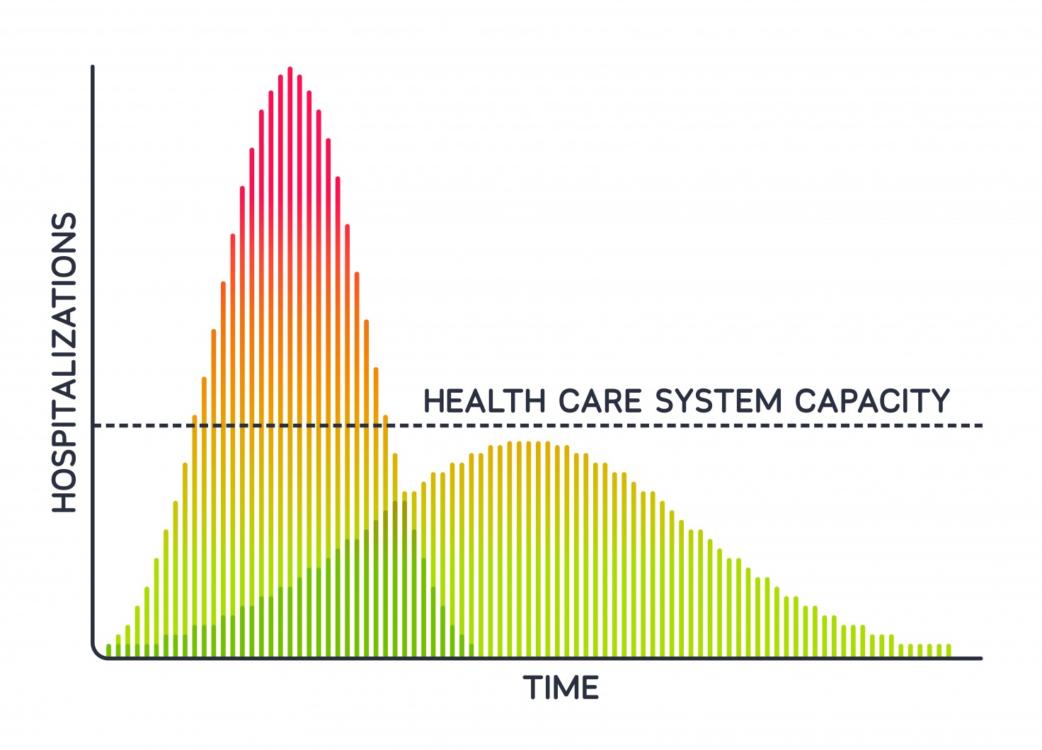 Graph: Covid and limitations of health care system capacity