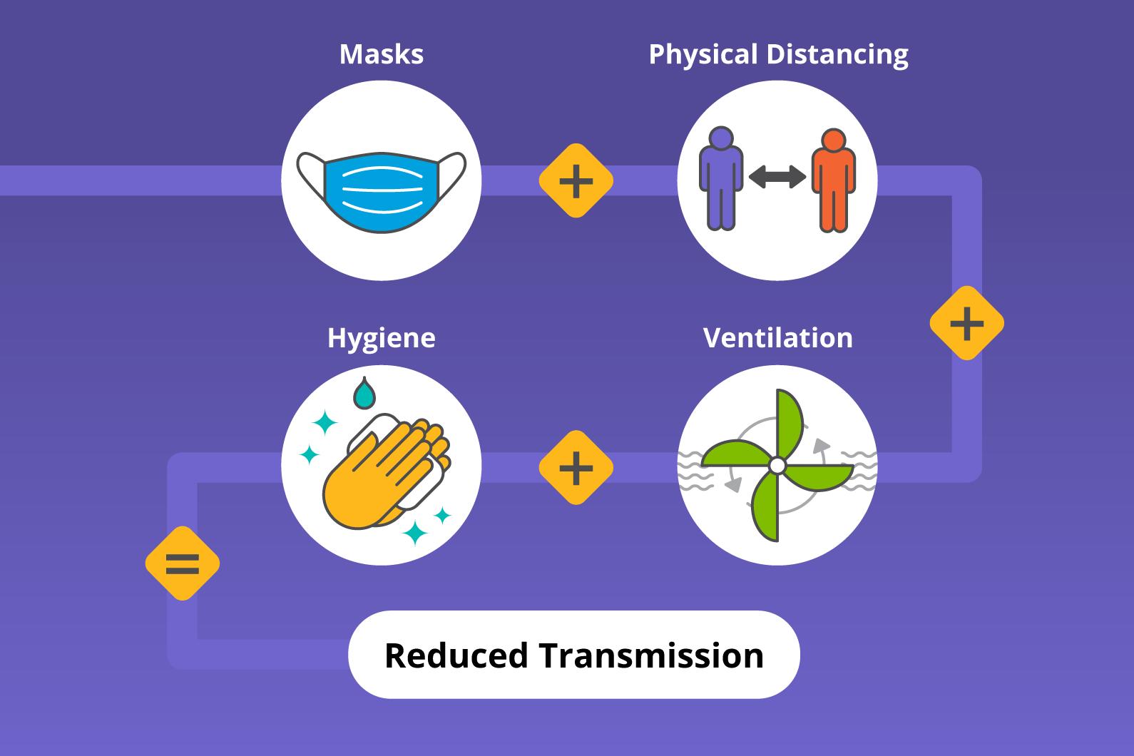 Graphic Reduce transmission masks, physical distancing , ventilation, hygiene