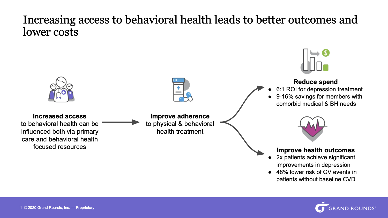 Chart increasing access to behavioral health leads to better outcomes and lower costs