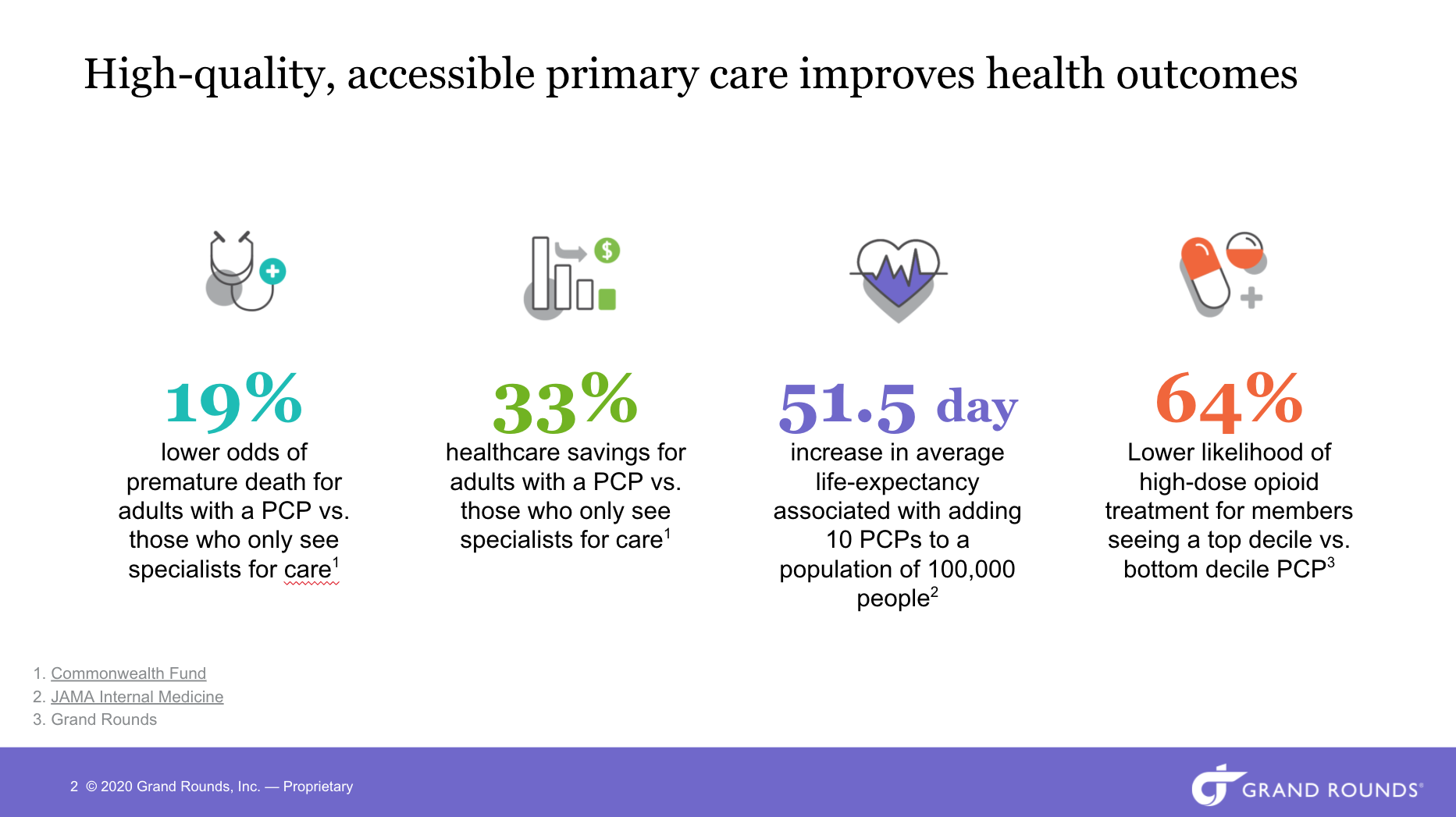 High-quality, accessible primary care improves health outcomes